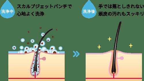 洗浄中→洗浄後